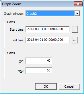 Graph Zoom dialog